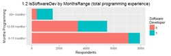 1.2 IsSoftwareDev by MonthsRange (total programming experience) (720).jpeg