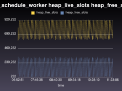 miq_schedule_worker heap_live_slots heap_free_slots.png