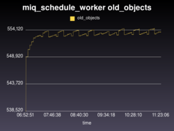 miq_schedule_worker old_objects.png