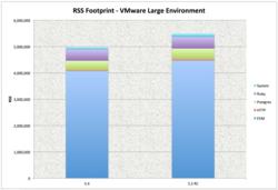 Large Env RSS Breakdown.png