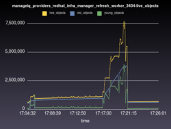 manageiq_providers_redhat_infra_manager_refresh_worker_3434-live_objects.png