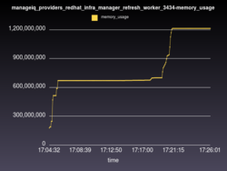 manageiq_providers_redhat_infra_manager_refresh_worker_3434-memory_usage.png