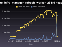 manageiq_providers_vmware_infra_manager_refresh_worker_26416 heap_live_slots heap_free_slots.png