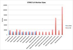 CFME_Worker_Sizes.pdf