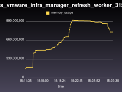 manageiq_providers_vmware_infra_manager_refresh_worker_31577 memory_usage.png