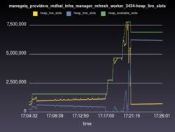 manageiq_providers_redhat_infra_manager_refresh_worker_3434-heap_live_slots.png