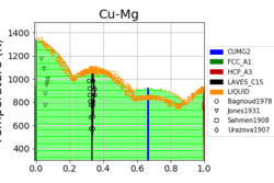 cu-mg_mcmc_phase_diagram_quick.png