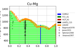 cu-mg_mcmc_phase_diagram.png