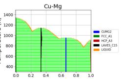 cu-mg_dft_phase_diagram.png