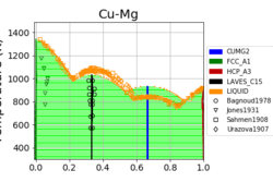 cu-mg_mcmc_phase_diagram_weight.png