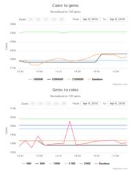 Screenshot-2018-4-9 GW2 Gems Exchange Charts.png
