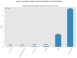 wasm-compilers-and-interps-websnark-bn128pairings.png