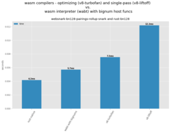 wasm-compilers-vs-interp-with-bignums-websnark-bn128pairings.png
