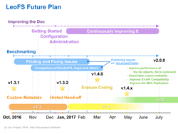leofs-v2-future-plan-public.20161020.001.jpeg
