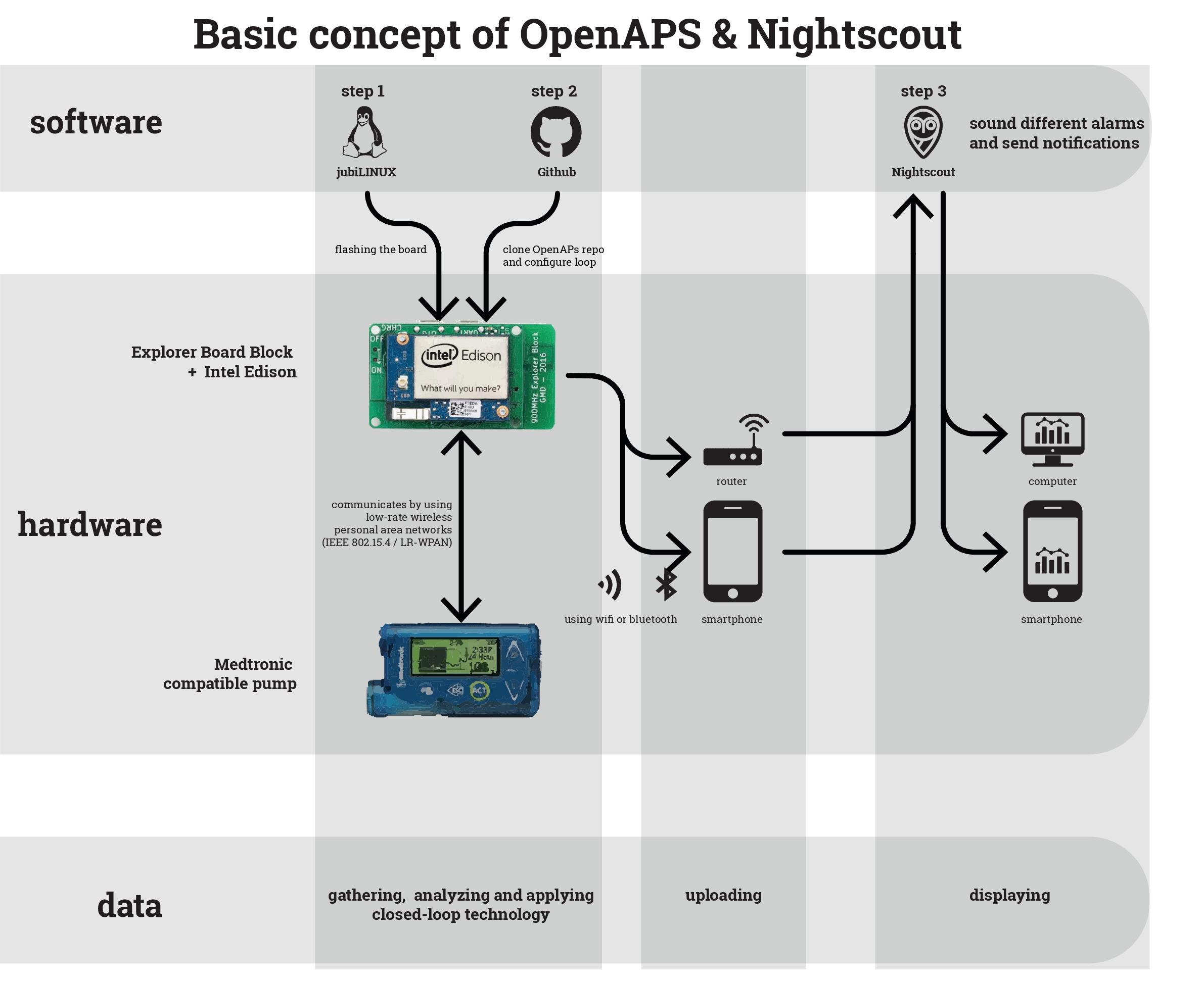 hardware concept OpenAPS.ai
