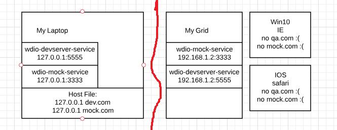 webdriverio/webdriverio - Gitter